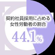 契約社員採用に占める女性労動者の割合