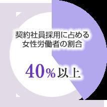 契約社員採用に占める女性労働者の割合